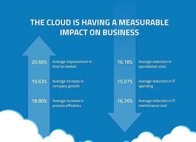 Cloud Computing impact on Buisness