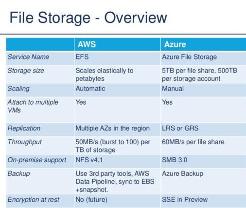 AWS Vs Azure Storage