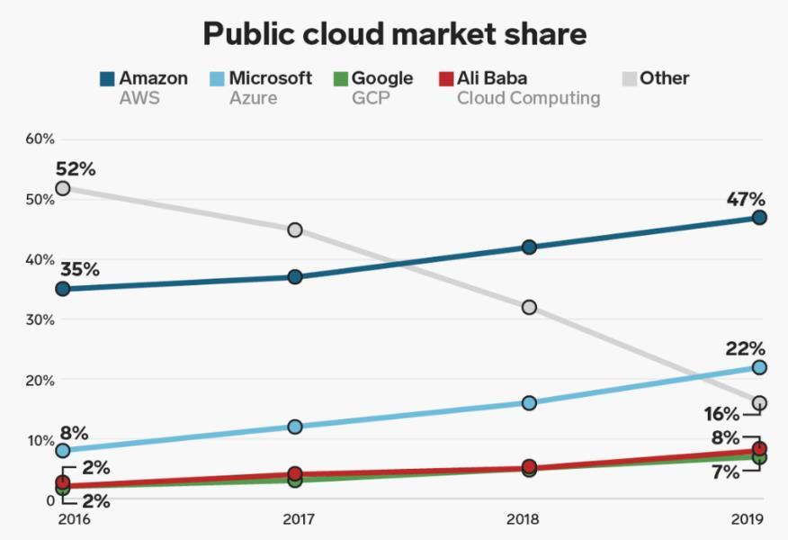 Major Public Cloud Market Share