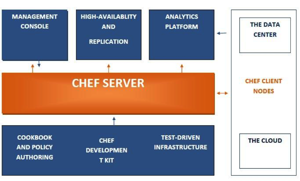 CHEF Server diagram