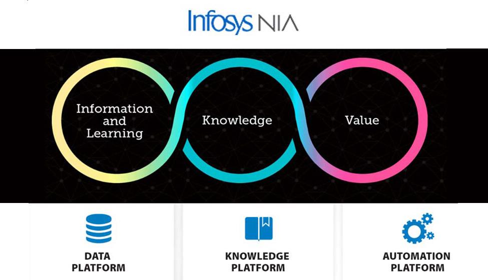 Infosys Nia Architecture