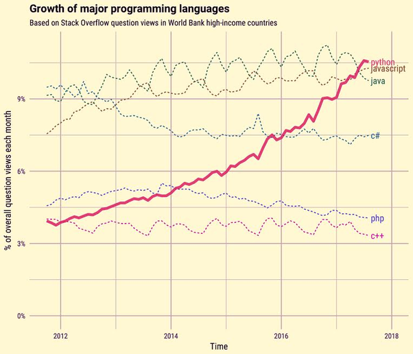 Most popular programming languages and their growth