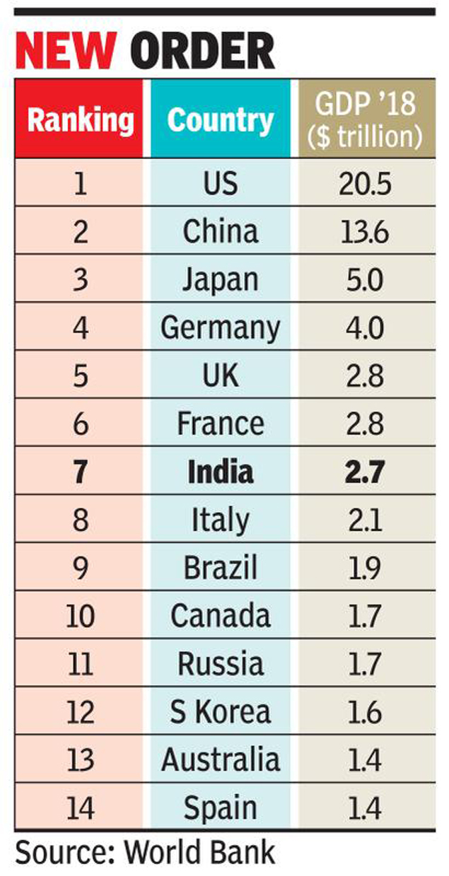 GDP List World Bank 2019