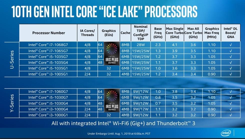 Ice Lake processor
