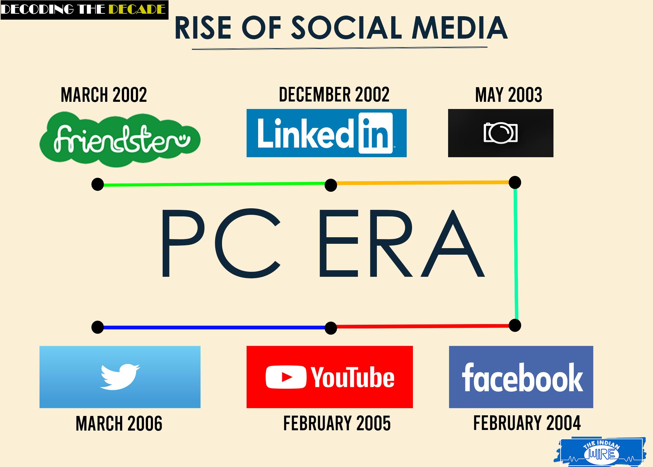 Rise of Social Media- PC era