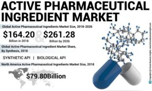 Active Pharmaceutical Ingredient (API) Market Analysis, Insights and Forecast, 2015-2026