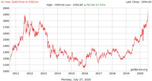 Gold price index 2020