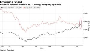 Reli8ance-exxon graph of net worth by bloomberg