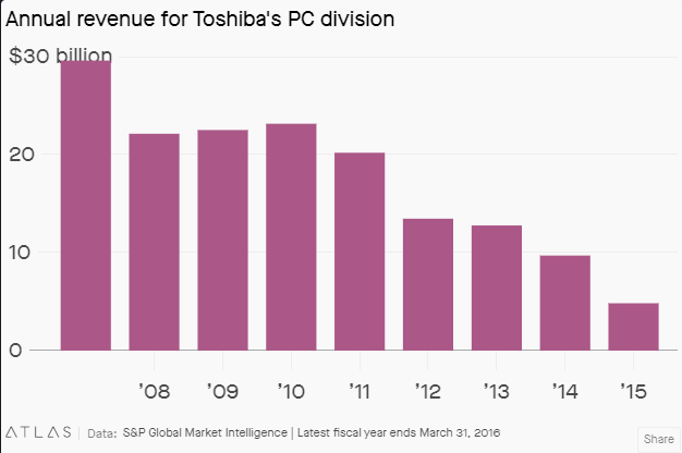Annual revenue of Toshiba's PC division by theatlas.com