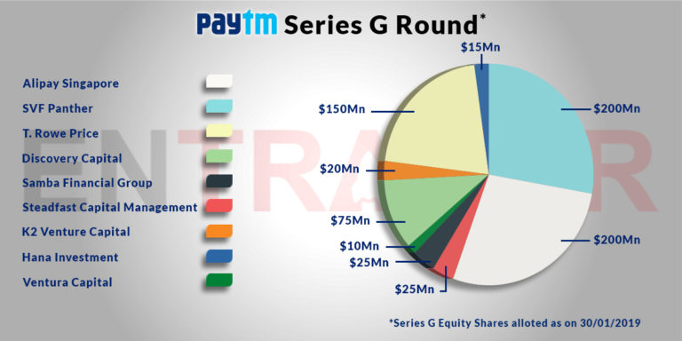 PayTM G-round investments by entraker