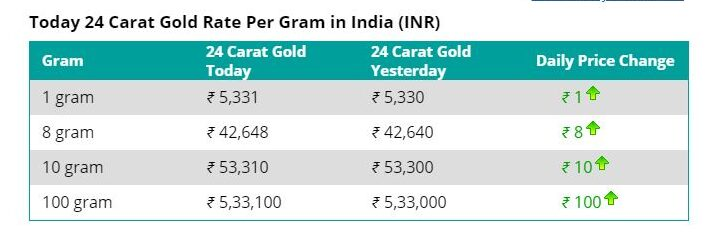 gold rates today