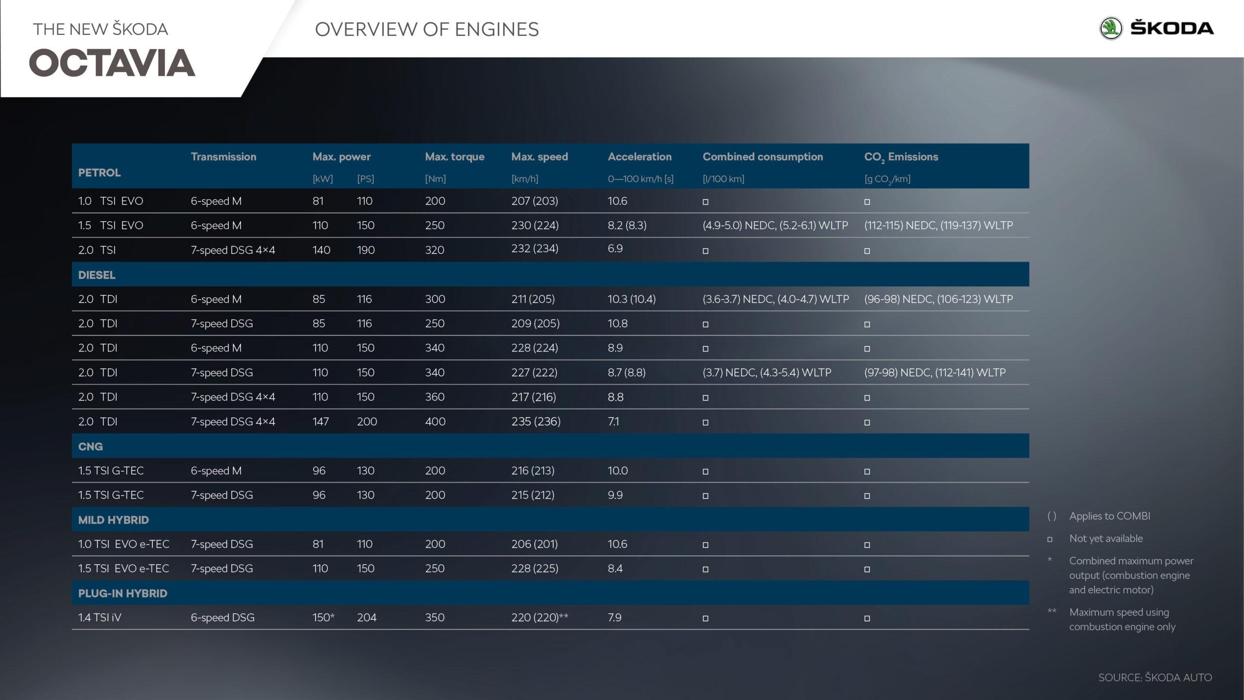 Skoda Octavia powertrain options