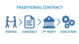 Traditional Physical Contracts.