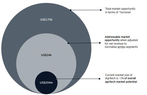 Market Gap Agri-Tech